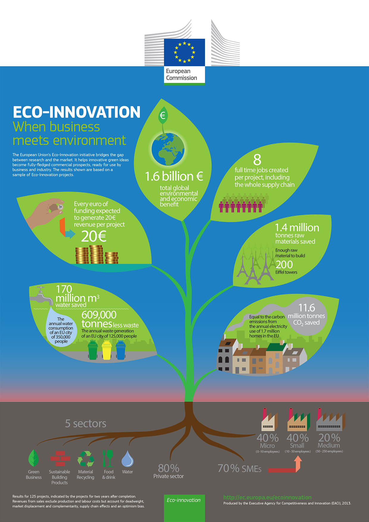 infographics-eco-innovation-final2
